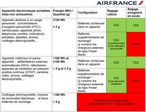 tableau-drone-batterie-lithium-avion